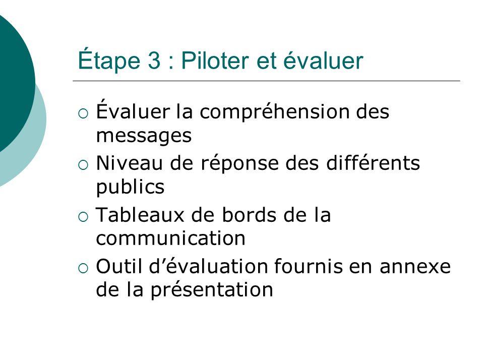 Étape 3 : Piloter et évaluer  Évaluer la compréhension des messages  Niveau de réponse des différents publics  Tableaux de bords de la communication  Outil d'évaluation fournis en annexe de la présentation