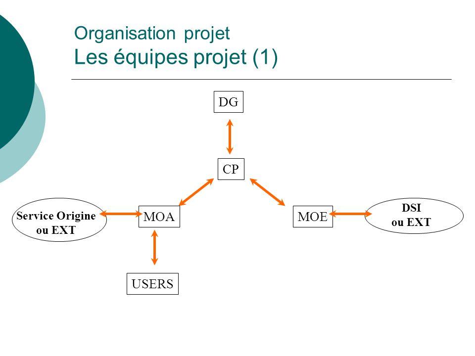 DSI ou EXT Service Origine ou EXT MOA DG MOE USERS CP Organisation projet Les équipes projet (1)