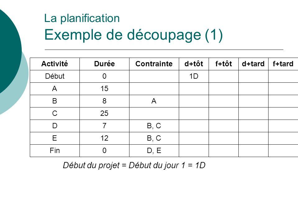 Début du projet = Début du jour 1 = 1D La planification Exemple de découpage (1) Activité Début A B C D E Fin Durée 0 15 8 25 7 12 0 Contrainte A B, C
