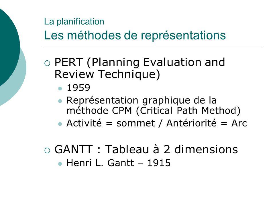La planification Les méthodes de représentations  PERT (Planning Evaluation and Review Technique) 1959 Représentation graphique de la méthode CPM (Cr