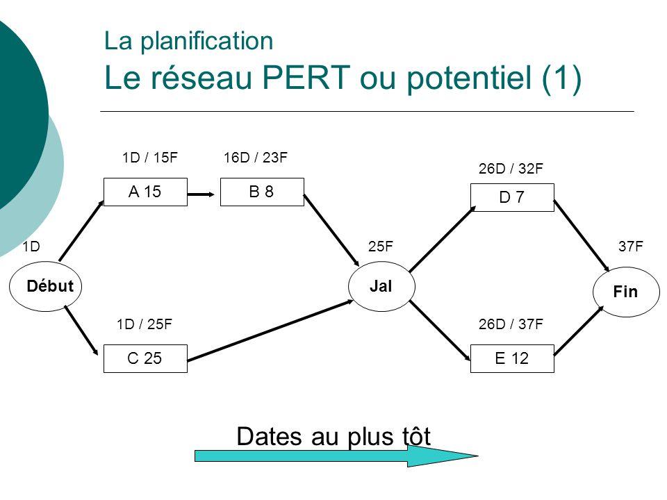 La planification Le réseau PERT ou potentiel (1) Début Fin A 15 C 25 B 8 Jal D 7 E 12 Dates au plus tôt 1D 1D / 15F16D / 23F 1D / 25F 25F 26D / 32F 26