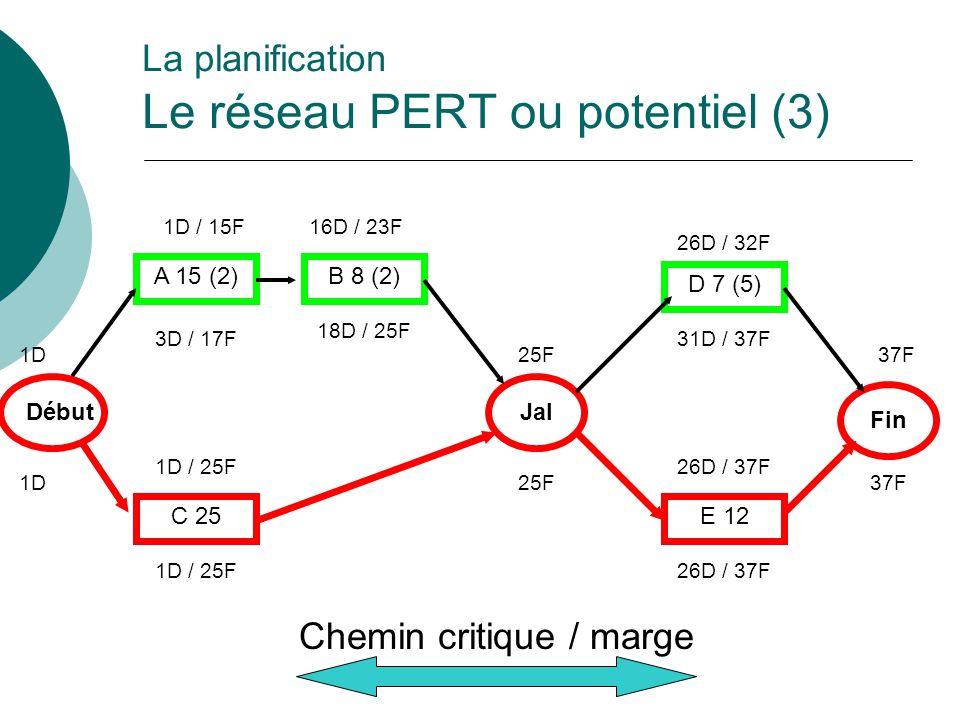 La planification Le réseau PERT ou potentiel (3) Début Fin A 15 (2) C 25 B 8 (2) Jal D 7 (5) E 12 Chemin critique / marge 1D 1D / 15F16D / 23F 1D / 25