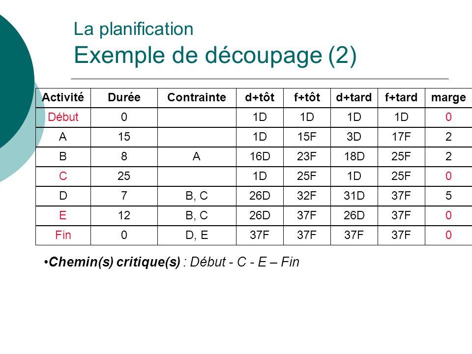 Chemin(s) critique(s) : Début - C - E – Fin La planification Exemple de découpage (2) Activité Début A B C D E Fin Durée 0 15 8 25 7 12 0 Contrainte A