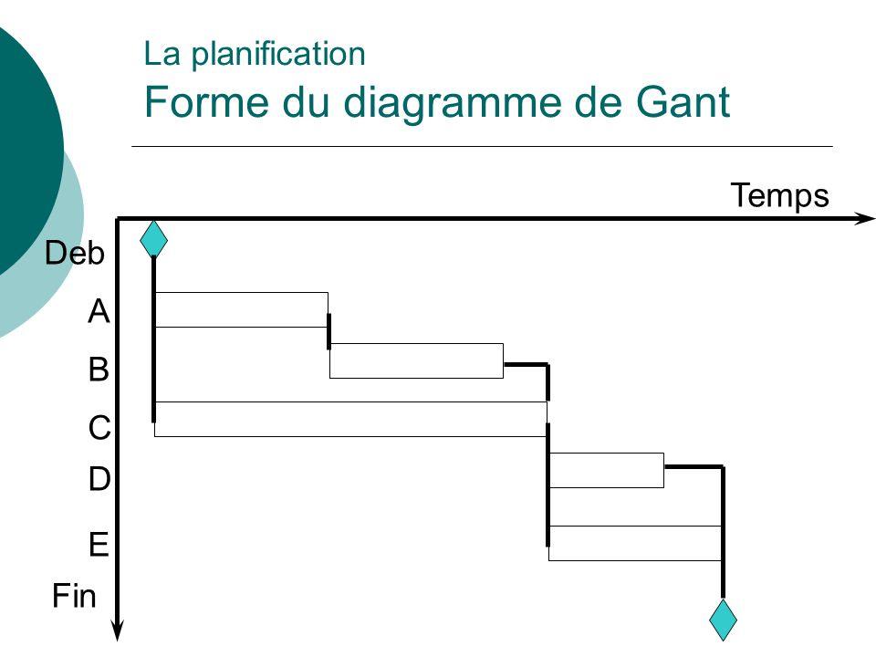 La planification Forme du diagramme de Gant Temps Deb A B C D E Fin