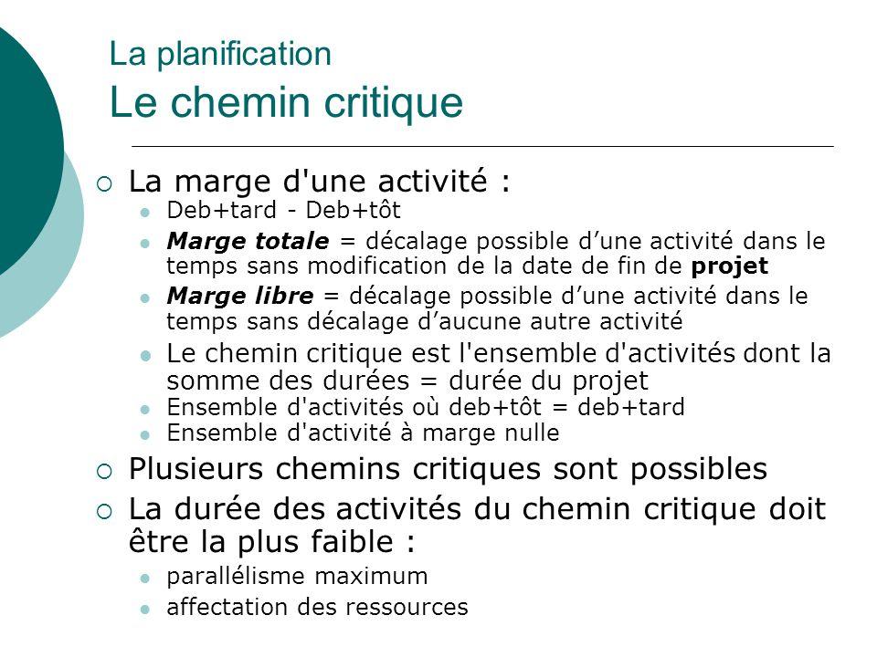 La planification Le chemin critique  La marge d'une activité : Deb+tard - Deb+tôt Marge totale = décalage possible d'une activité dans le temps sans