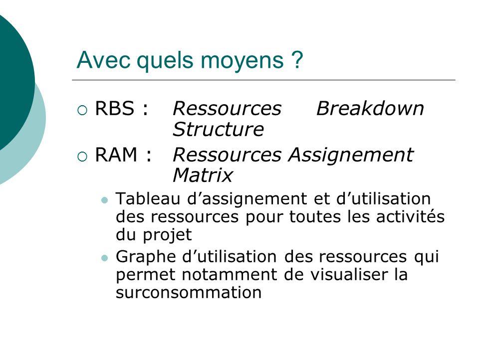 Avec quels moyens ?  RBS : RessourcesBreakdown Structure  RAM : Ressources Assignement Matrix Tableau d'assignement et d'utilisation des ressources