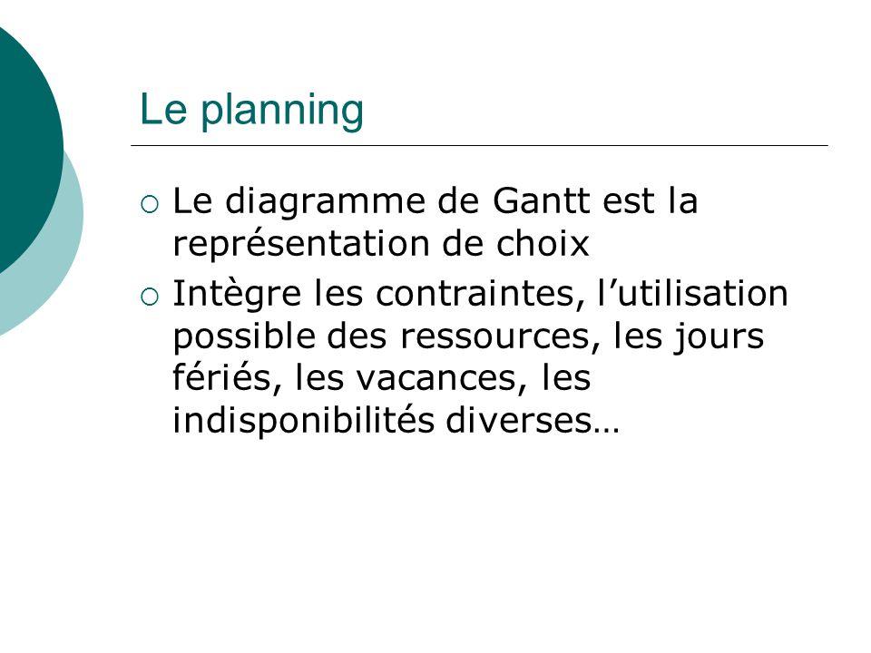 Le planning  Le diagramme de Gantt est la représentation de choix  Intègre les contraintes, l'utilisation possible des ressources, les jours fériés,
