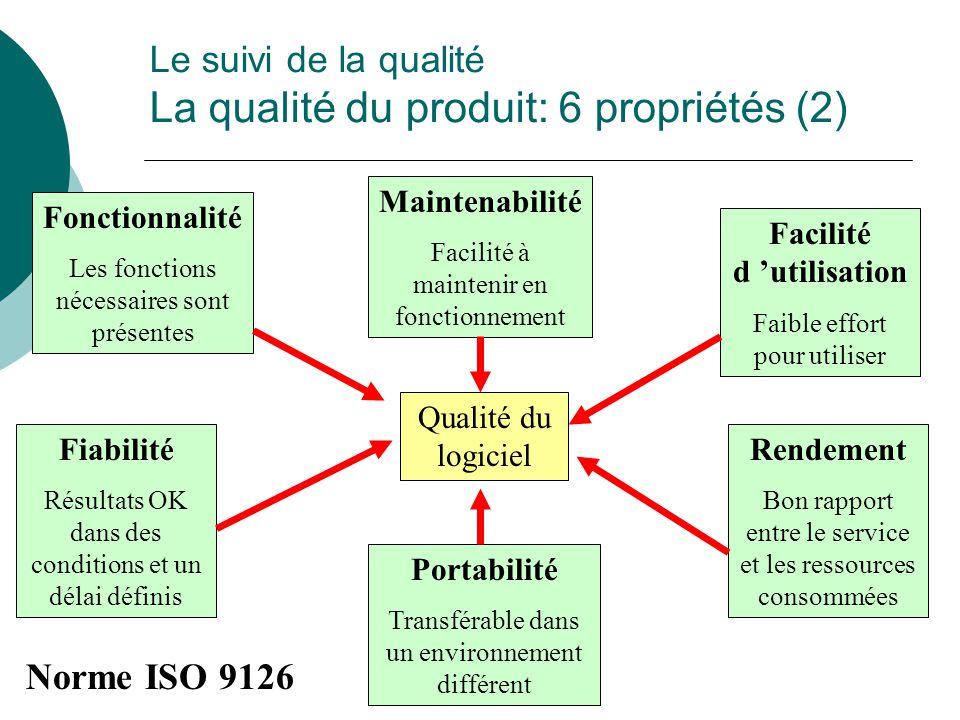 Le suivi de la qualité La qualité du produit: 6 propriétés (2) Qualité du logiciel Fonctionnalité Les fonctions nécessaires sont présentes Facilité d