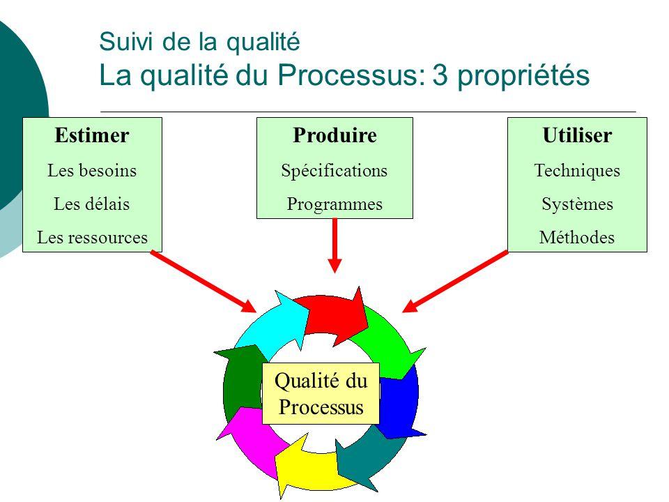 Suivi de la qualité La qualité du Processus: 3 propriétés Qualité du Processus Estimer Les besoins Les délais Les ressources Utiliser Techniques Systè