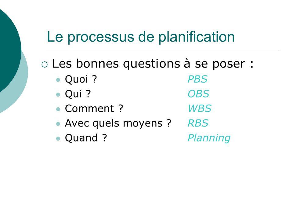 Le processus de planification  Les bonnes questions à se poser : Quoi ? PBS Qui ? OBS Comment ? WBS Avec quels moyens ?RBS Quand ?Planning
