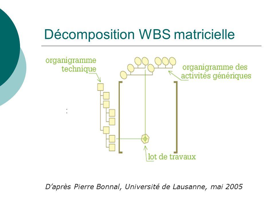 Décomposition WBS matricielle D'après Pierre Bonnal, Université de Lausanne, mai 2005