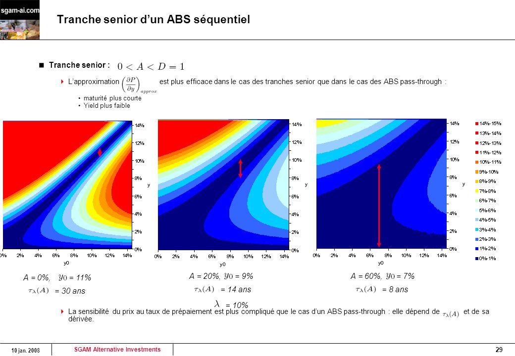SGAM Alternative Investments 10 jan. 2008 29 Tranche senior d'un ABS séquentiel Tranche senior :  L'approximation est plus efficace dans le cas des t