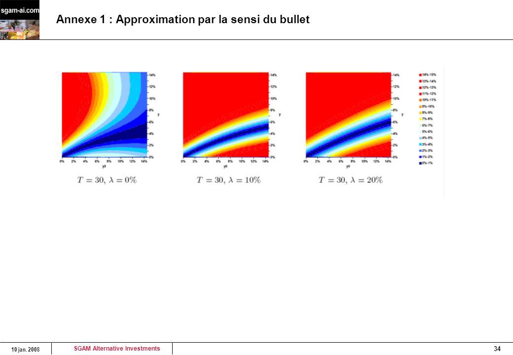 SGAM Alternative Investments 10 jan. 2008 34 Annexe 1 : Approximation par la sensi du bullet