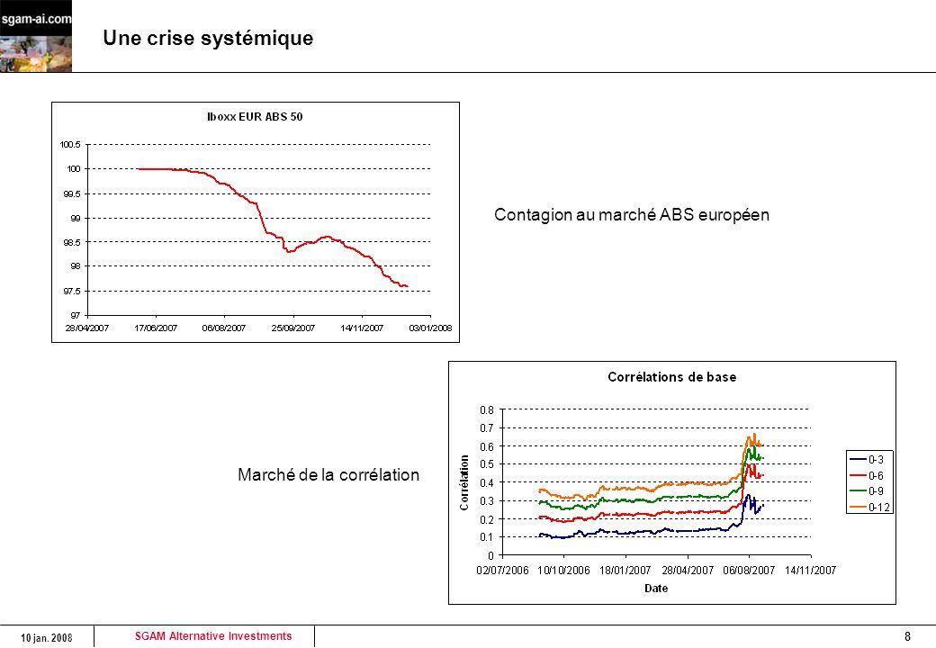 SGAM Alternative Investments 10 jan. 2008 8 Une crise systémique Contagion au marché ABS européen Marché de la corrélation