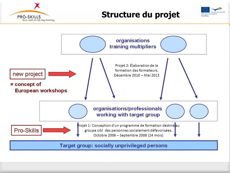 Structure du projet Projet 1: Conception d'un programme de formation destiné au groupe cibl des personnes socialement défavorisées. Octobre 2006 – Sep