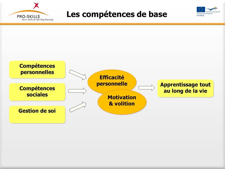 Les compétences de base Compétences personnelles Compétences personnelles Compétences sociales Compétences sociales Gestion de soi Efficacité personne