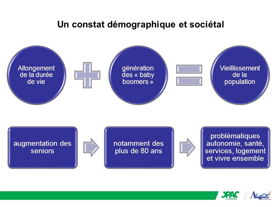 Un constat démographique et sociétal Allongement de la durée de vie génération des « baby boomers » Vieillissement de la population augmentation des s