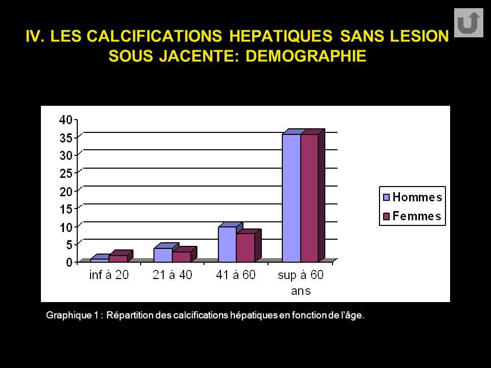 IV. LES CALCIFICATIONS HEPATIQUES SANS LESION SOUS JACENTE: DEMOGRAPHIE Graphique 1 : Répartition des calcifications hépatiques en fonction de l'âge.