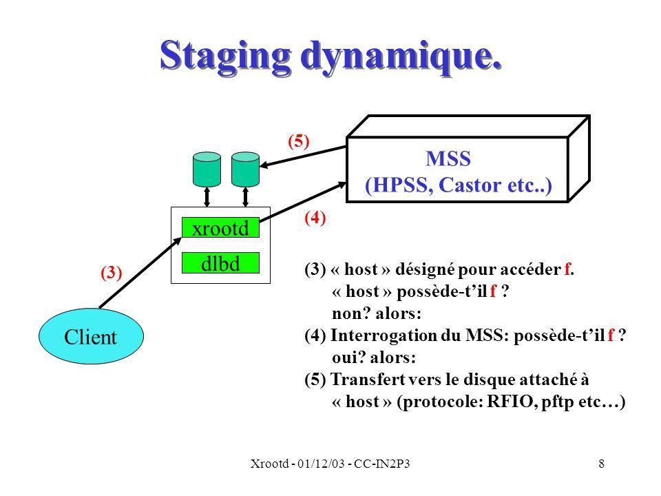 Xrootd - 01/12/03 - CC-IN2P38 Staging dynamique. Client xrootd dlbd MSS (HPSS, Castor etc..) (3)(4) (5) (3) « host » désigné pour accéder f. « host »