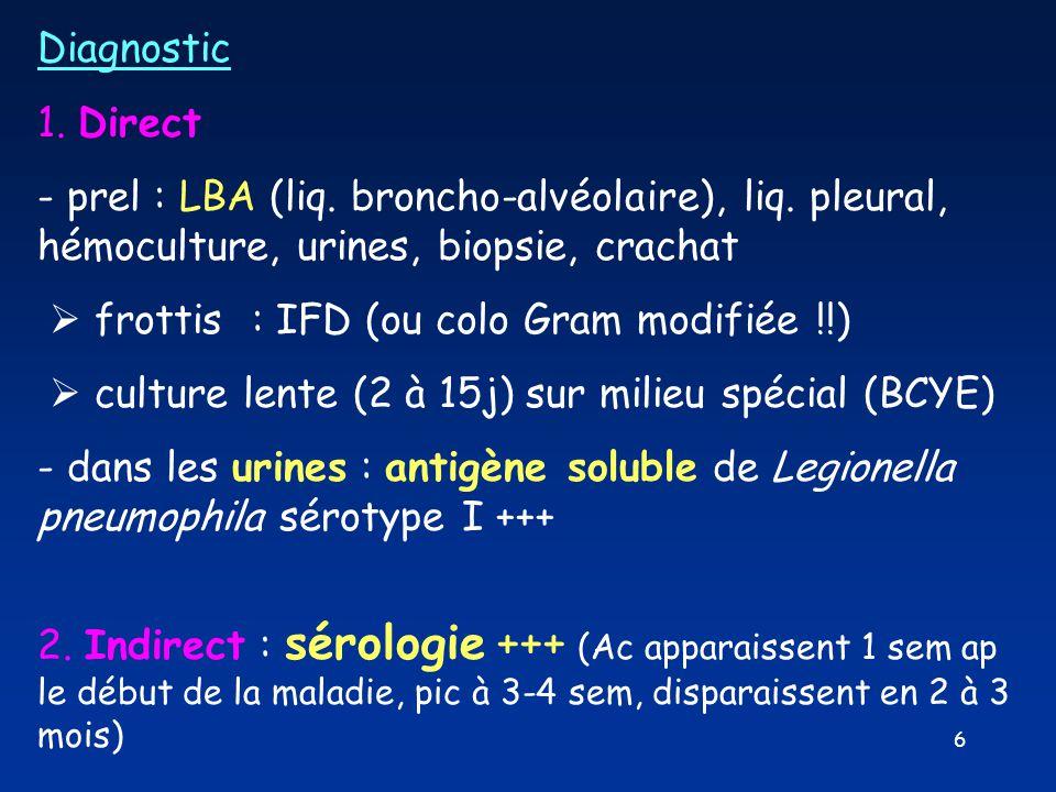 6 Diagnostic 1. Direct - prel : LBA (liq. broncho-alvéolaire), liq. pleural, hémoculture, urines, biopsie, crachat  frottis : IFD (ou colo Gram modif