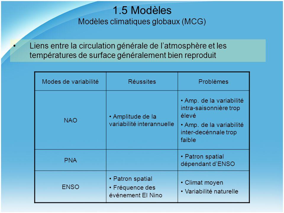 1.5 Modèles Modèles climatiques globaux (MCG) Modes de variabilitéRéussitesProblèmes NAO Amplitude de la variabilité interannuelle Amp. de la variabil