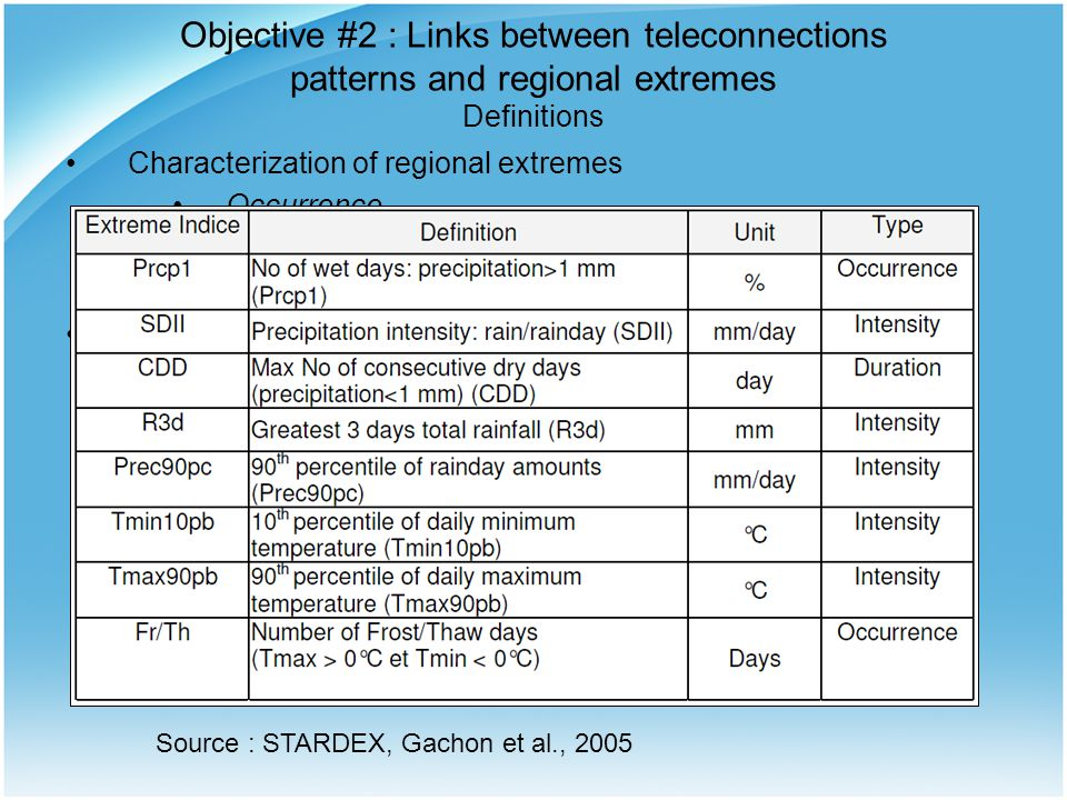 Objective #2 : Links between teleconnections patterns and regional extremes Analysis Analysis : –Separation of the extremes indices according to the phase of the teleconnections patterns  2 distinct distributions Comparison of the statistical moments of every distribution arising from positive and negative phases of the teleconnections patterns Set-up : Observed indices of teleconnections patterns (NAO, PNA) Observed extremes at stations Vs.