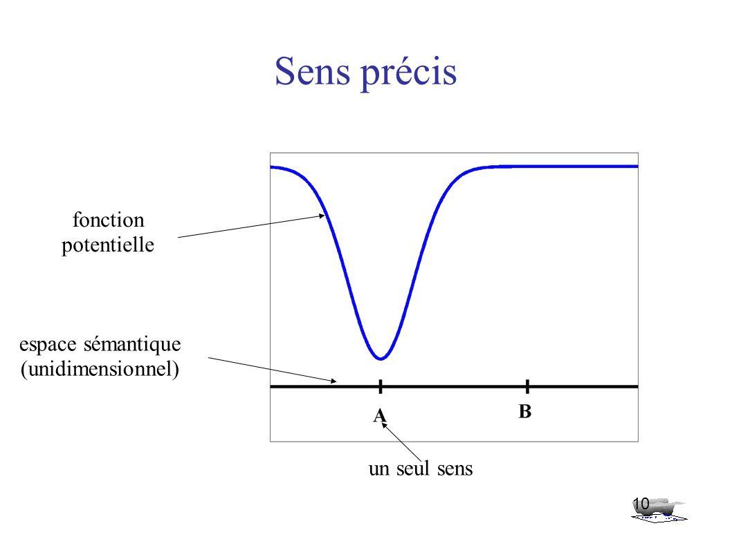 Sens précis 10 espace sémantique (unidimensionnel) fonction potentielle un seul sens