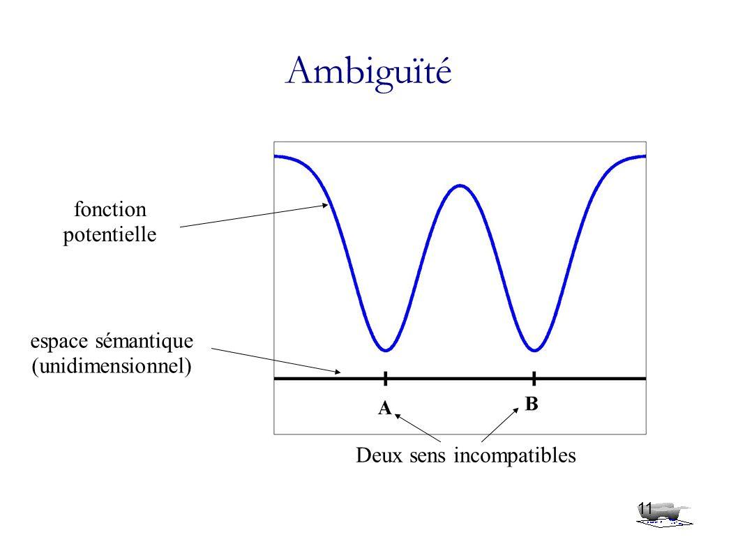 Ambiguïté 11 espace sémantique (unidimensionnel) fonction potentielle Deux sens incompatibles