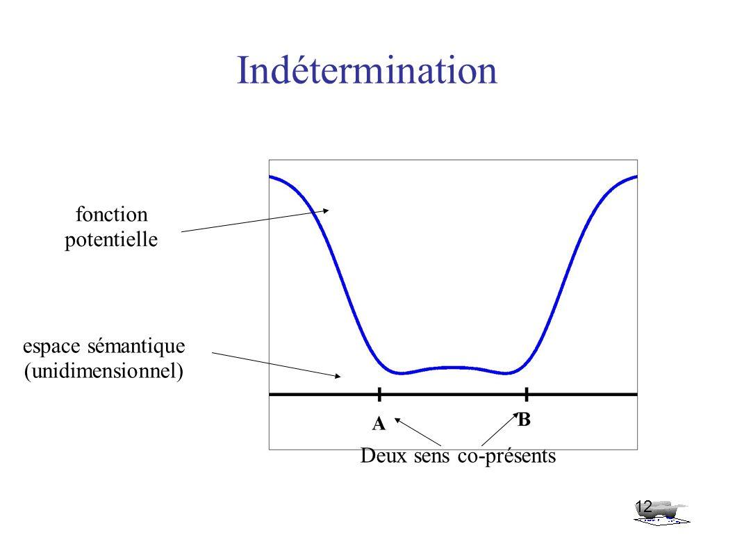 Indétermination 12 espace sémantique (unidimensionnel) fonction potentielle Deux sens co-présents