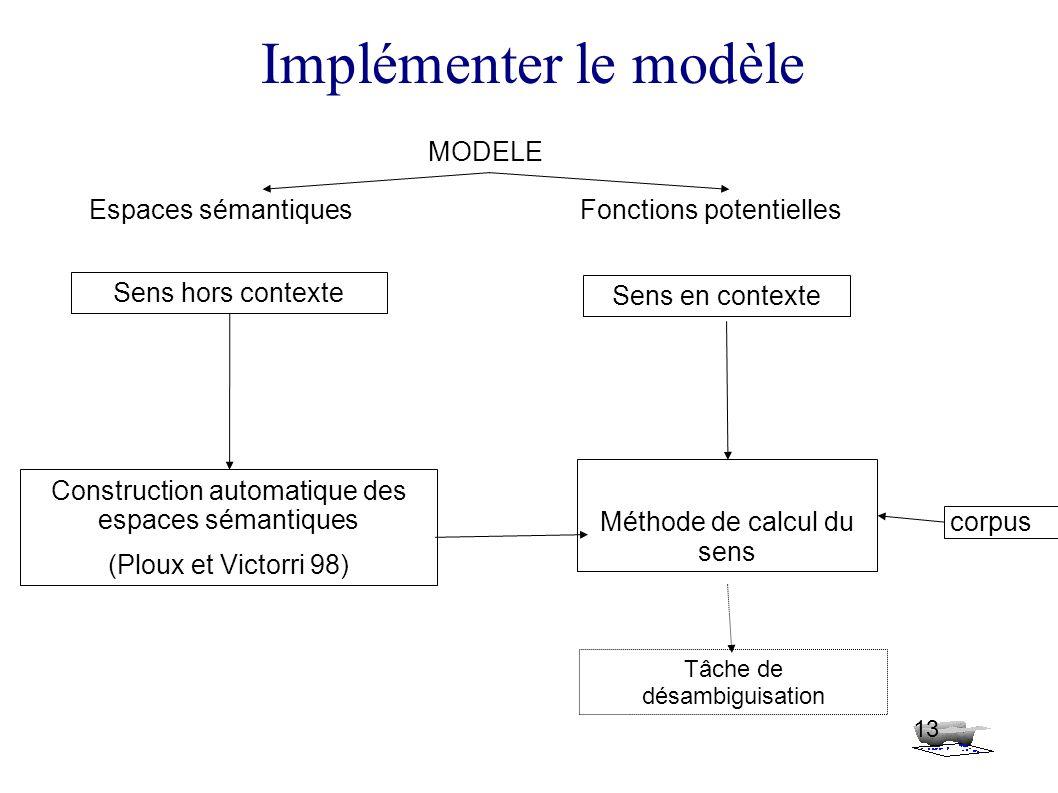 13 Implémenter le modèle MODELE Espaces sémantiquesFonctions potentielles Construction automatique des espaces sémantiques (Ploux et Victorri 98) Sens hors contexte Sens en contexte Tâche de désambiguisation Méthode de calcul du sens corpus