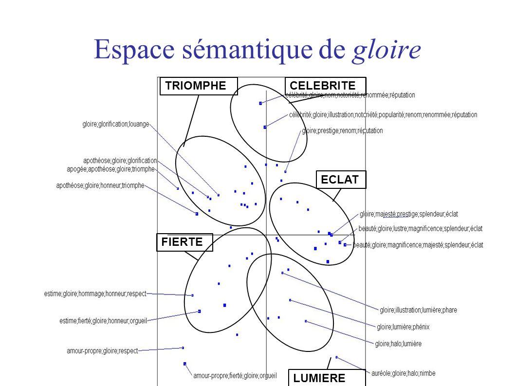 Espace sémantique de gloire 17 LUMIERE TRIOMPHE FIERTE CELEBRITE ECLAT