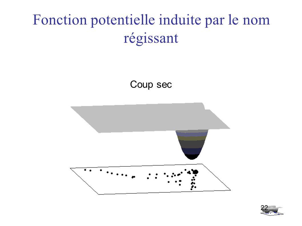 Fonction potentielle induite par le nom régissant 22 Coup sec