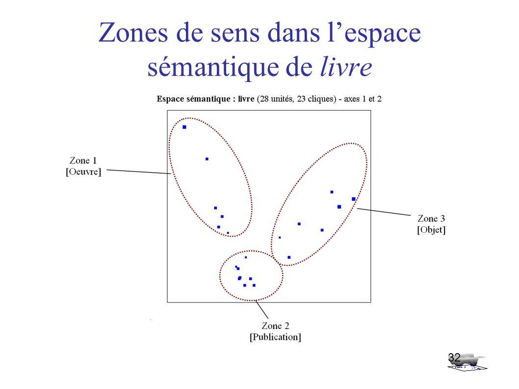 Zones de sens dans l'espace sémantique de livre 32