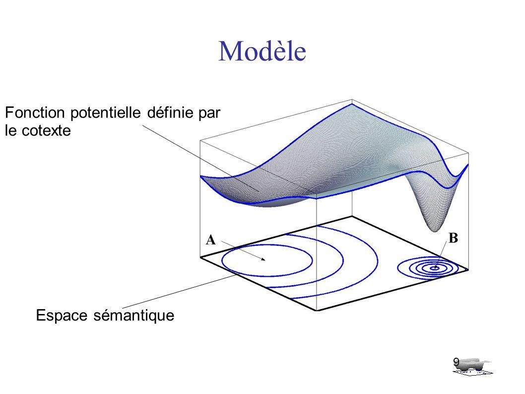 Modèle 9 Fonction potentielle définie par le cotexte Espace sémantique