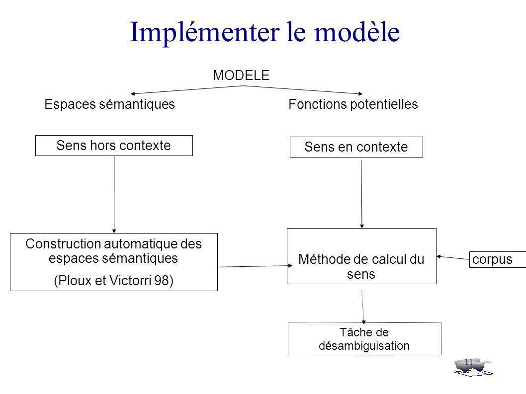 11 Implémenter le modèle MODELE Espaces sémantiquesFonctions potentielles Construction automatique des espaces sémantiques (Ploux et Victorri 98) Sens hors contexte Sens en contexte Tâche de désambiguisation Méthode de calcul du sens corpus
