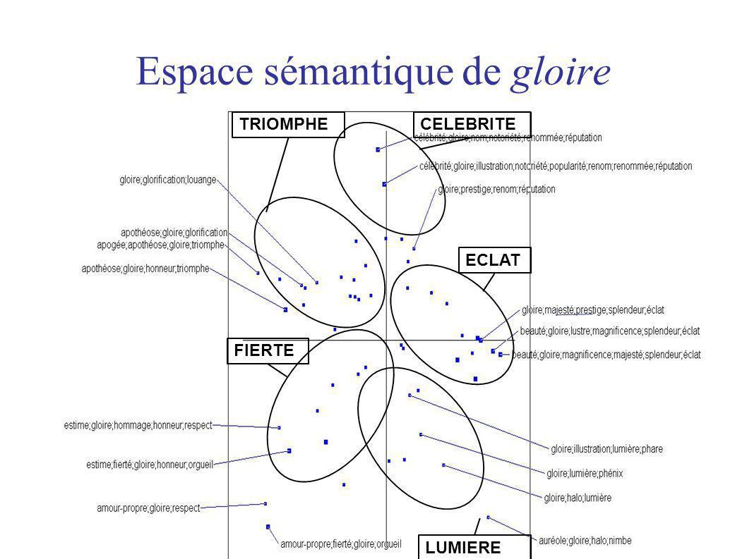 15 Espace sémantique de gloire LUMIERE TRIOMPHE FIERTE CELEBRITE ECLAT