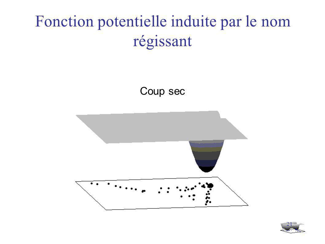 21 Fonction potentielle induite par le nom régissant Coup sec