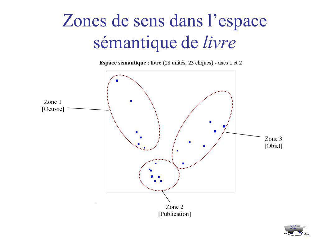 32 Zones de sens dans l'espace sémantique de livre