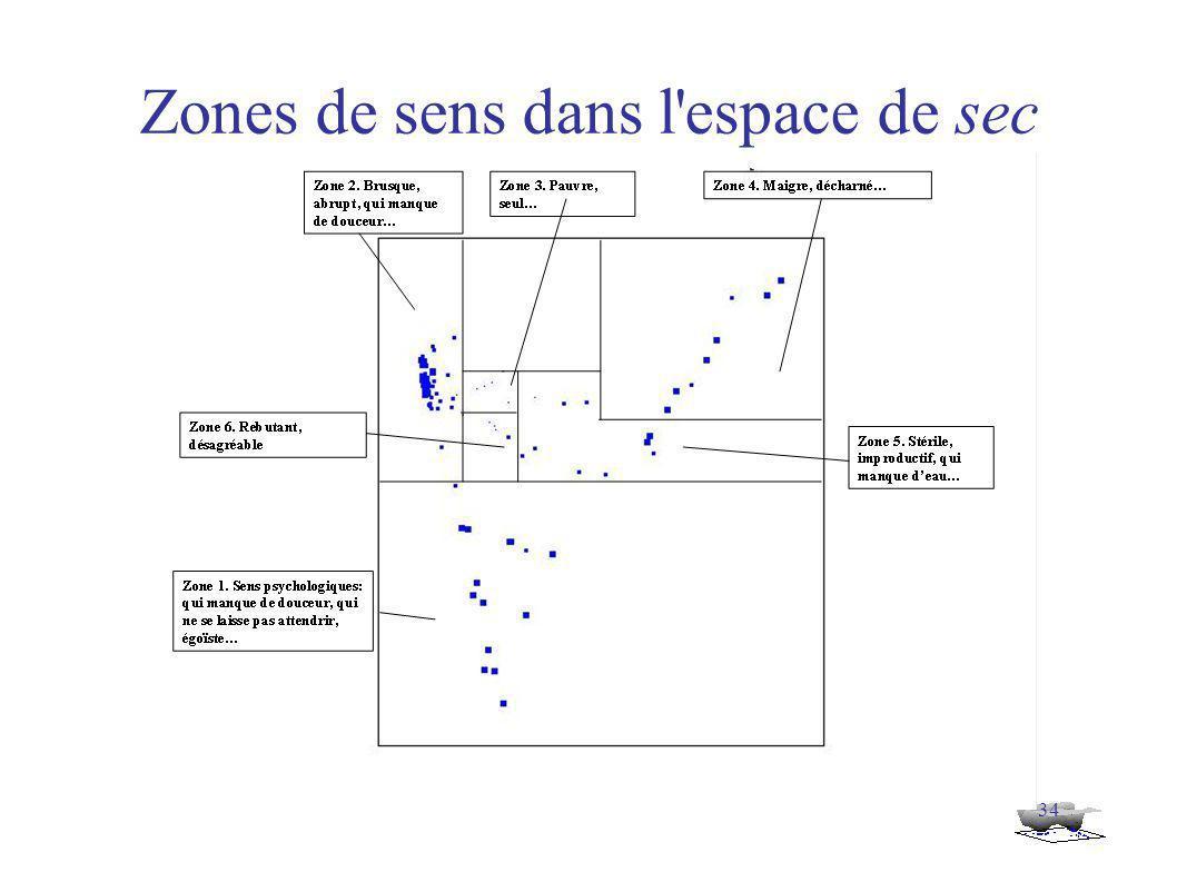 34 Zones de sens dans l espace de sec