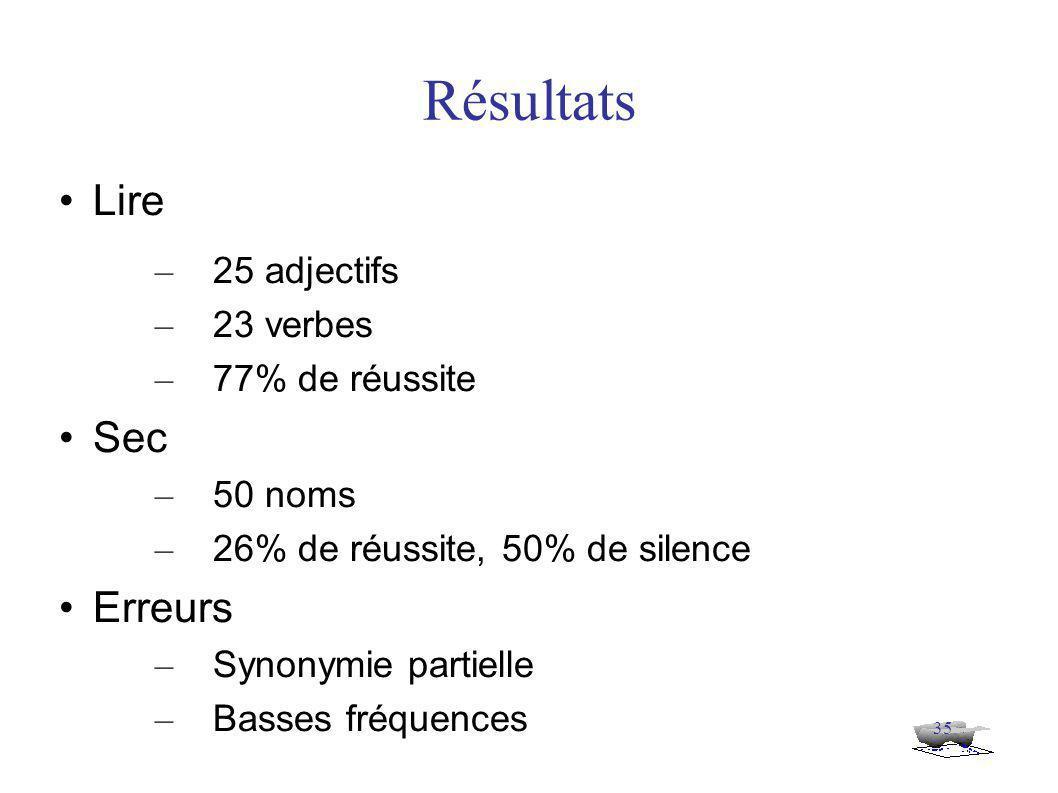 35 Résultats Lire – 25 adjectifs – 23 verbes – 77% de réussite Sec – 50 noms – 26% de réussite, 50% de silence Erreurs – Synonymie partielle – Basses fréquences