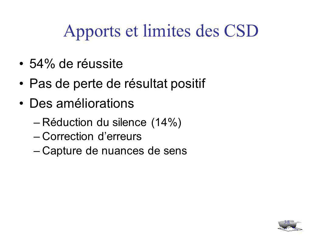 38 Apports et limites des CSD 54% de réussite Pas de perte de résultat positif Des améliorations –Réduction du silence (14%) –Correction d'erreurs –Capture de nuances de sens