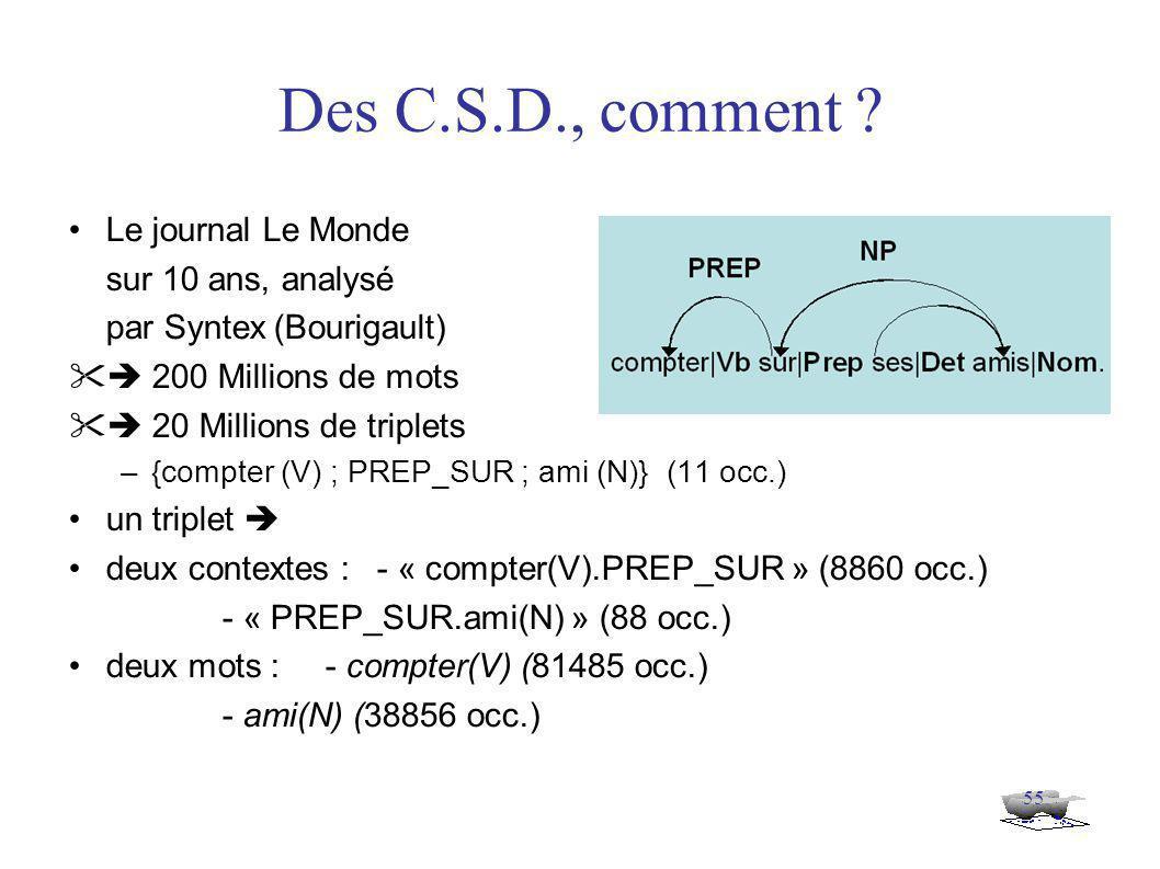 55 Le journal Le Monde sur 10 ans, analysé par Syntex(Bourigault)  200 Millions de mots  20 Millions de triplets –{compter (V) ; PREP_SUR ; ami (N)} (11 occ.) un triplet  deux contextes :- « compter(V).PREP_SUR » (8860 occ.) - « PREP_SUR.ami(N) » (88 occ.) deux mots : - compter(V) (81485 occ.) - ami(N) (38856 occ.) Des C.S.D., comment ?