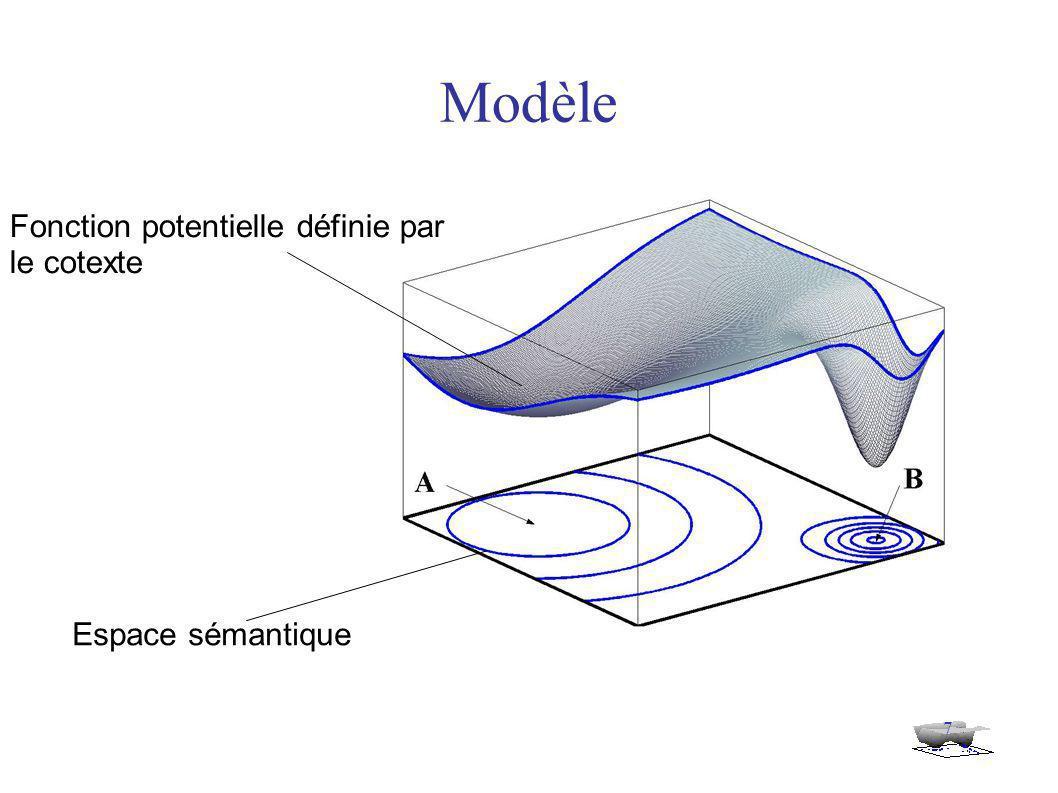 7 Modèle Fonction potentielle définie par le cotexte Espace sémantique