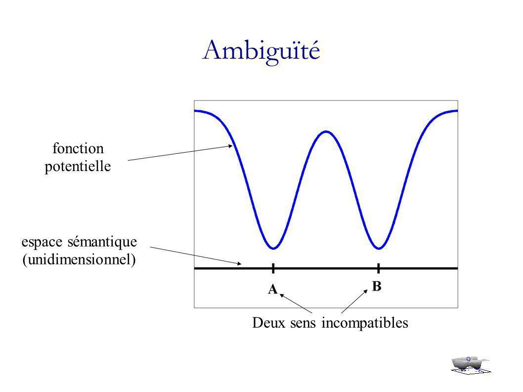9 espace sémantique (unidimensionnel) fonction potentielle Deux sens incompatibles Ambiguïté