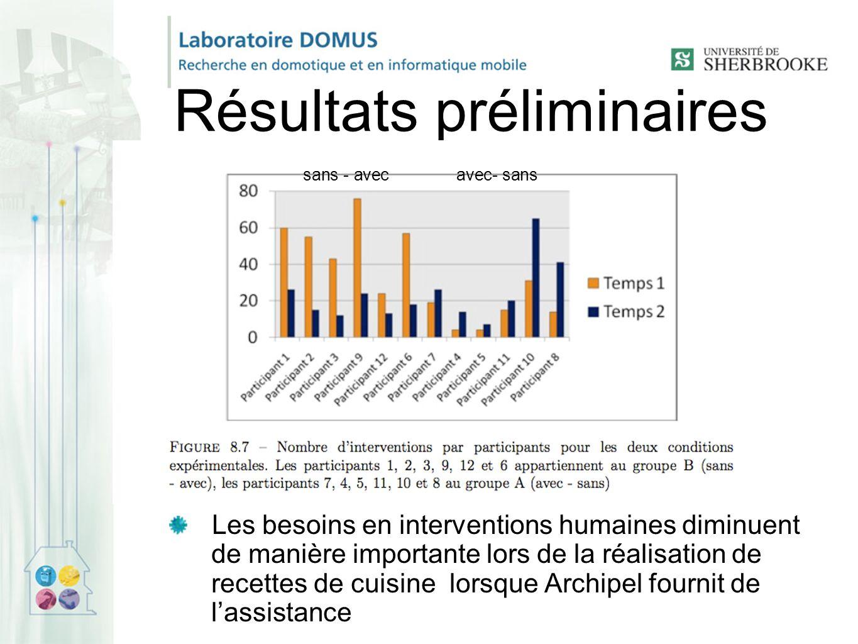 Résultats préliminaires Les besoins en interventions humaines diminuent de manière importante lors de la réalisation de recettes de cuisine lorsque Archipel fournit de l'assistance avec- sanssans - avec