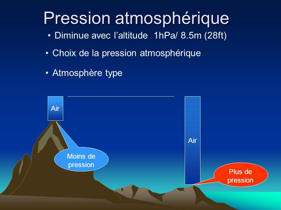 Altimètre Fonctionnement: capsule sensible à la pression Principe du calcul : (point bas-point haut) x 8.5m Air 1005 hPA 770 hPA (1005-770) x 8.5= 1997 m
