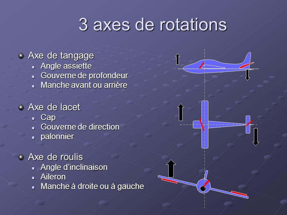 3 axes de rotations Axe de tangage Angle assiette Angle assiette Gouverne de profondeur Gouverne de profondeur Manche avant ou arrière Manche avant ou