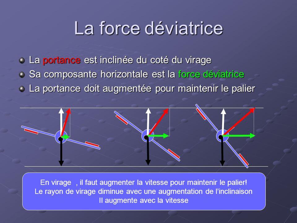 La force déviatrice La portance est inclinée du coté du virage Sa composante horizontale est la force déviatrice La portance doit augmentée pour maint