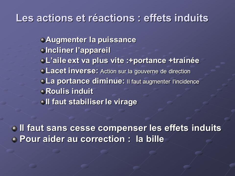 Les actions et réactions : effets induits Augmenter la puissance Incliner l'appareil L'aile ext va plus vite :+portance +trainée Lacet inverse: Action