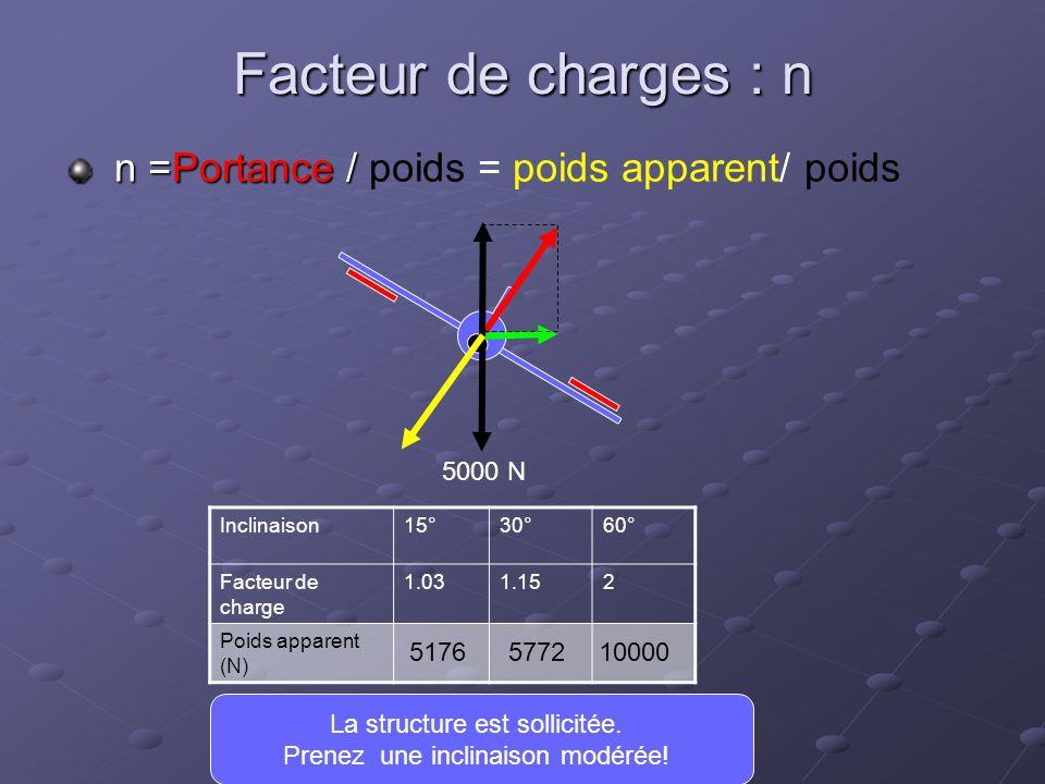 Facteur de charges : n n =Portance / n =Portance / poids = poids apparent/ poids Inclinaison15°30°60° Facteur de charge 1.031.152 Poids apparent (N) L